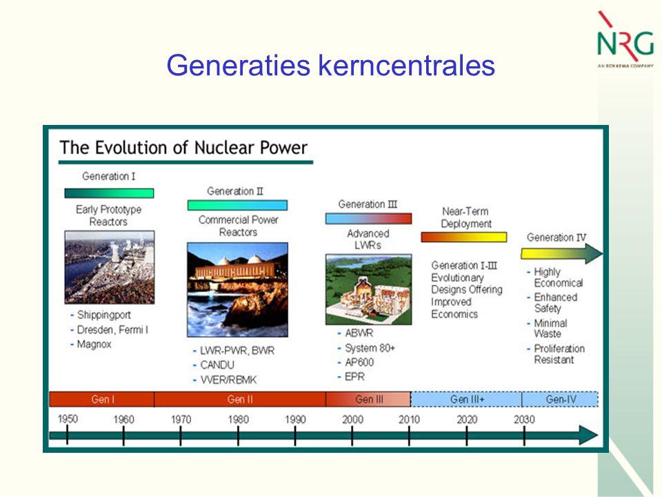 Generaties kerncentrales