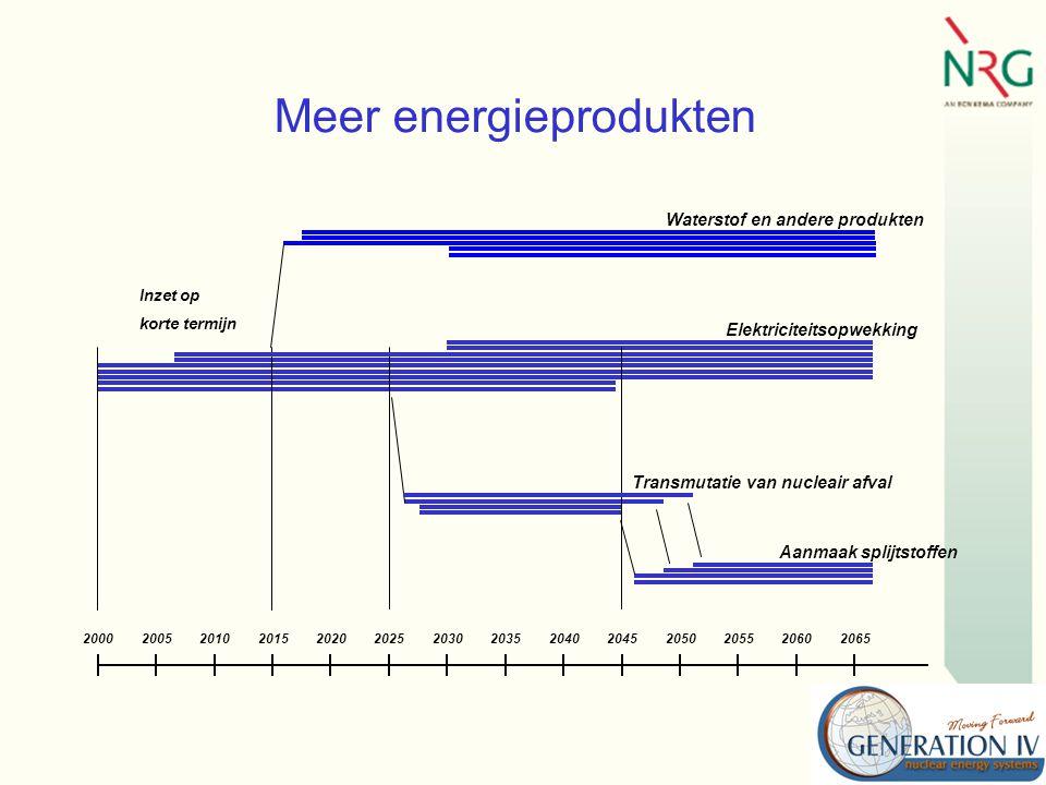 Meer energieprodukten 20002005201020152020202520302035204020452050205520602065 Waterstof en andere produkten Elektriciteitsopwekking Transmutatie van nucleair afval Aanmaak splijtstoffen Inzet op korte termijn