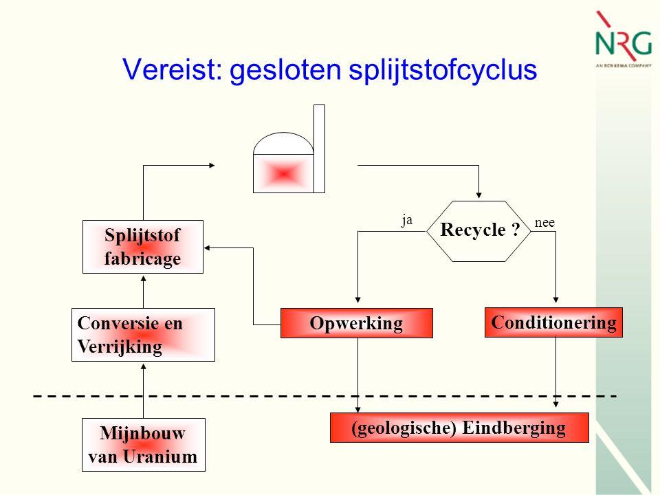 Vereist: gesloten splijtstofcyclus Mijnbouw van Uranium Conditionering (geologische) Eindberging Splijtstof fabricage OpwerkingConversie en Verrijking Recycle .
