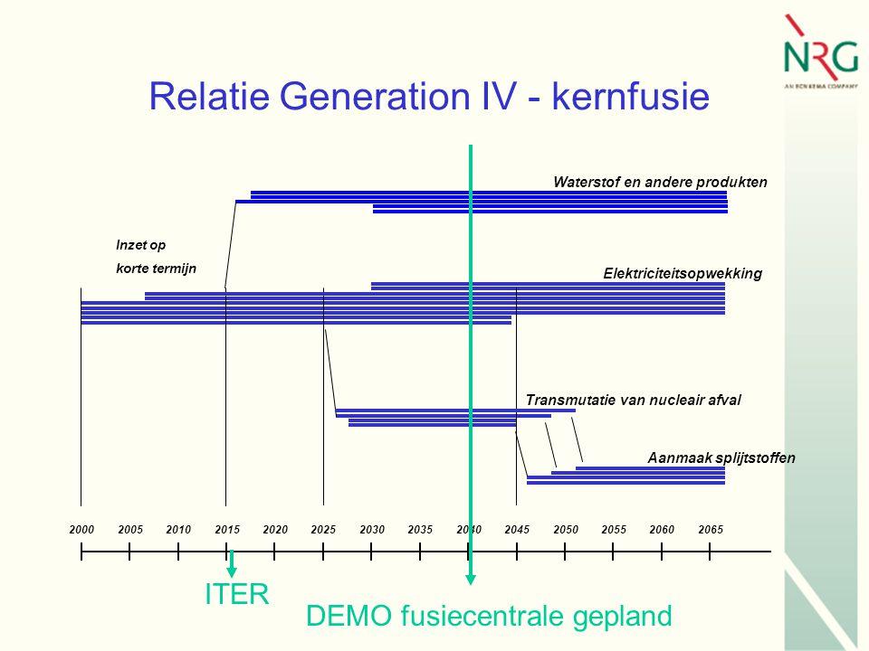 Relatie Generation IV - kernfusie 20002005201020152020202520302035204020452050205520602065 Waterstof en andere produkten Elektriciteitsopwekking Transmutatie van nucleair afval Aanmaak splijtstoffen Inzet op korte termijn DEMO fusiecentrale gepland ITER