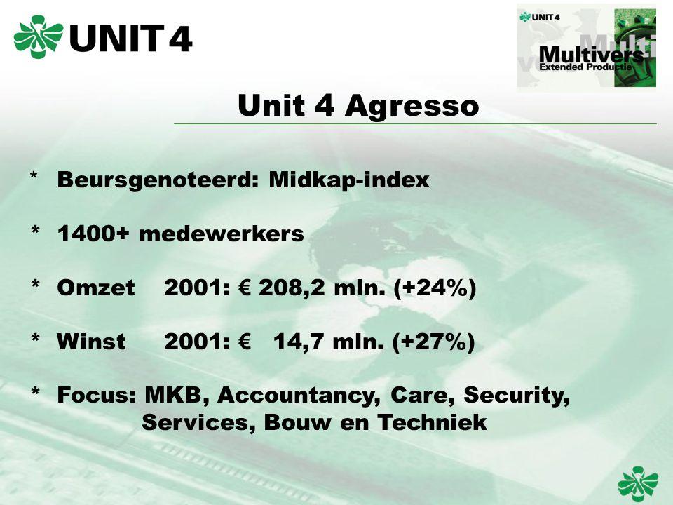 * Beursgenoteerd: Midkap-index * 1400+ medewerkers * Omzet2001: € 208,2 mln.