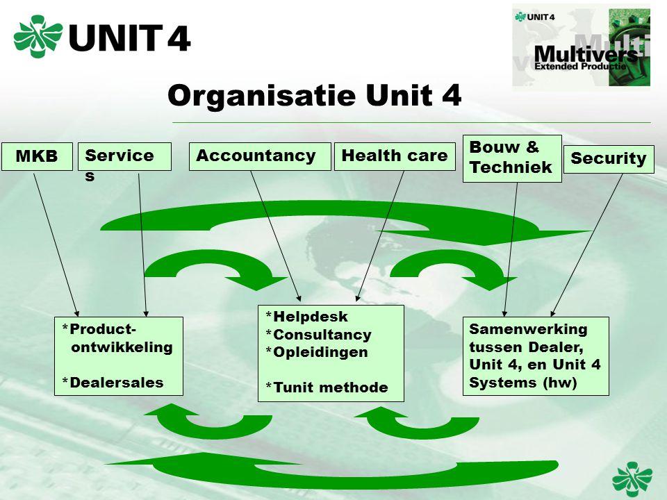 Organisatie Unit 4 MKB Service s AccountancyHealth care Bouw & Techniek Security *Helpdesk *Consultancy *Opleidingen *Tunit methode *Product- ontwikkeling *Dealersales Samenwerking tussen Dealer, Unit 4, en Unit 4 Systems (hw)