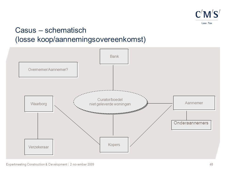 Expertmeeting Construction & Development | 2 november 200948 Casus – schematisch (losse koop/aannemingsovereenkomst) Curator/boedel niet geleverde won
