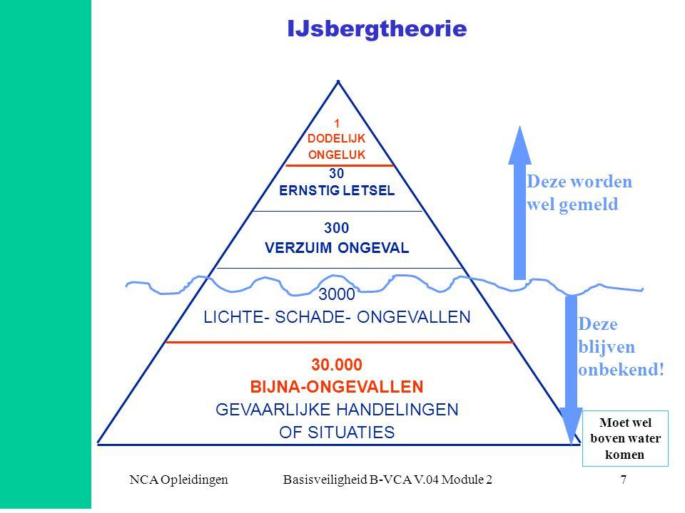 NCA Opleidingen Basisveiligheid B-VCA V.04 Module 27 IJsbergtheorie 1 DODELIJK ONGELUK 30 ERNSTIG LETSEL 300 VERZUIM ONGEVAL 3000 LICHTE- SCHADE- ONGE