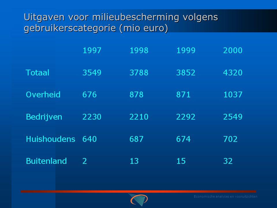 Economische analyses en vooruitzichten BELGISCHE RESULTATEN : EPEA  wat .