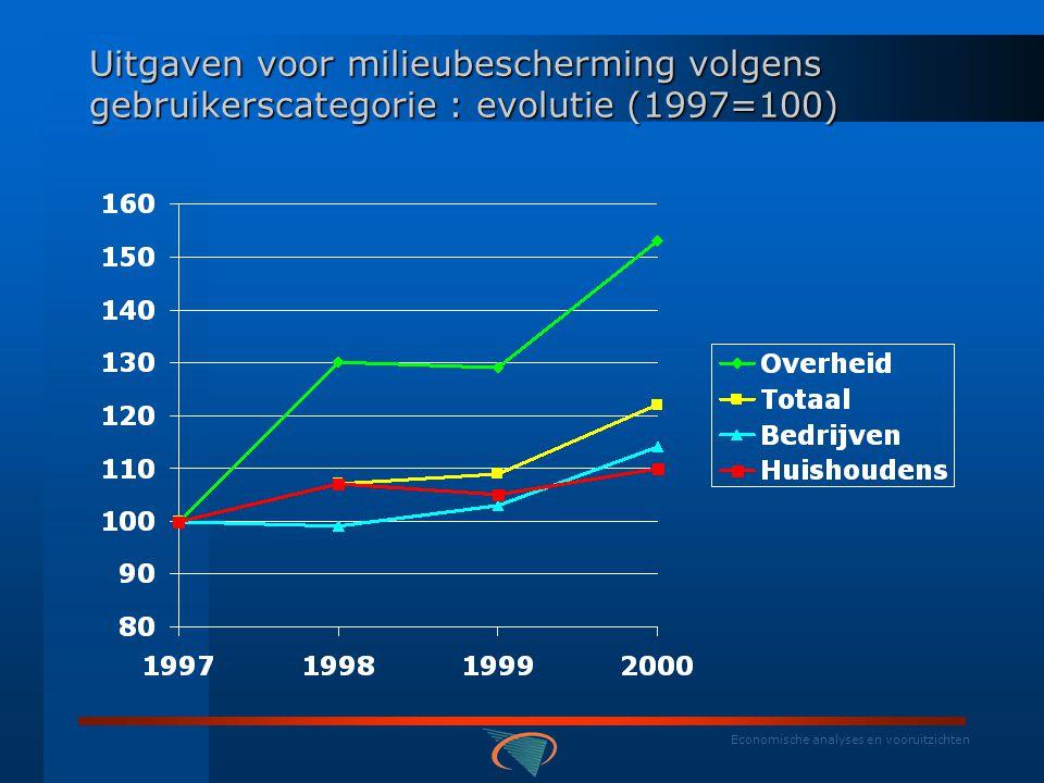 Economische analyses en vooruitzichten Uitgaven voor milieubescherming volgens gebruikerscategorie (mio euro)