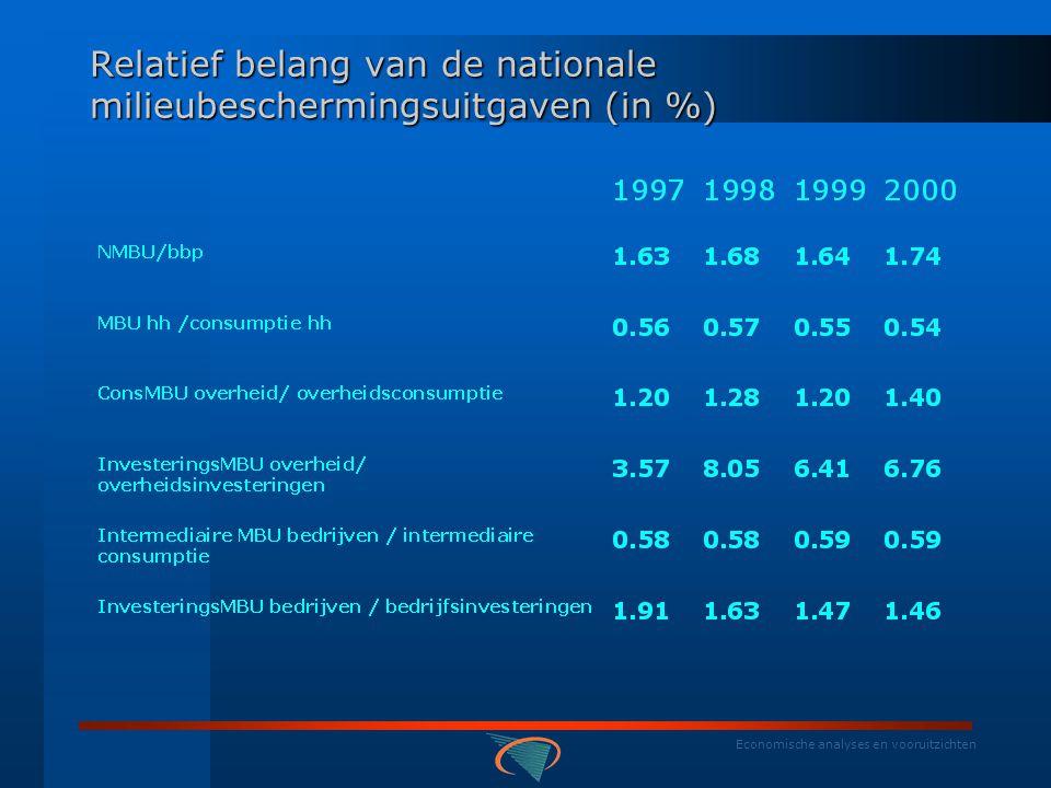 Economische analyses en vooruitzichten Uitgaven voor milieubescherming volgens gebruikerscategorie : gemiddeld aandeel