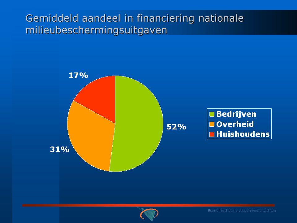Economische analyses en vooruitzichten Relatief belang van de nationale milieubeschermingsuitgaven (in %)