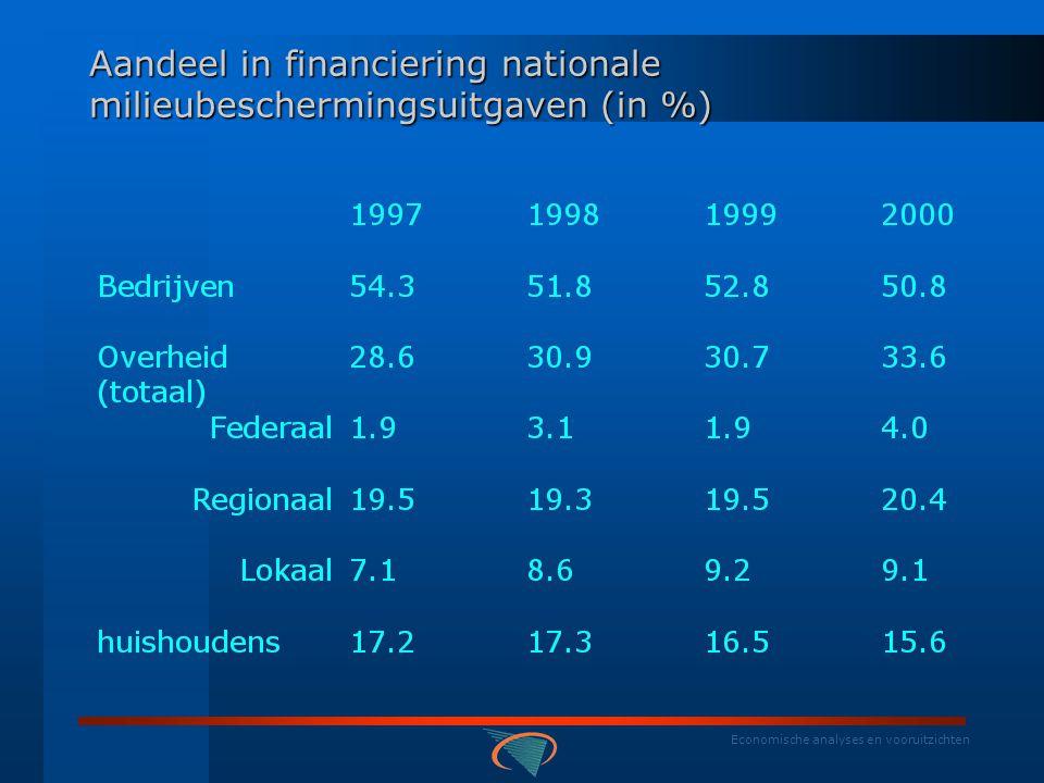 Economische analyses en vooruitzichten Gemiddeld aandeel in financiering nationale milieubeschermingsuitgaven