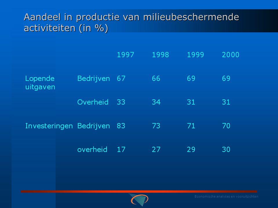 Economische analyses en vooruitzichten Aandeel in financiering nationale milieubeschermingsuitgaven (in %)