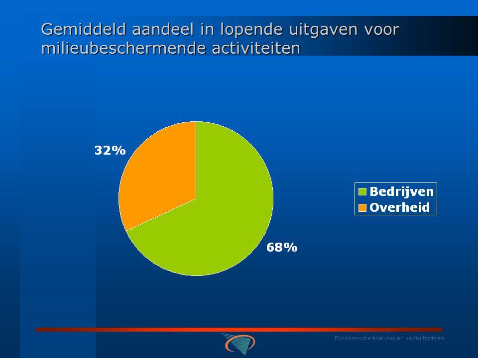 Economische analyses en vooruitzichten Aandeel in productie van milieubeschermende activiteiten (in %)