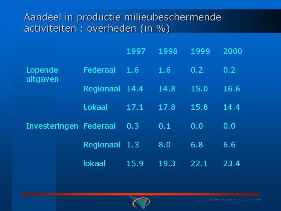 Economische analyses en vooruitzichten Gemiddeld aandeel in investeringen voor milieubeschermende activiteiten