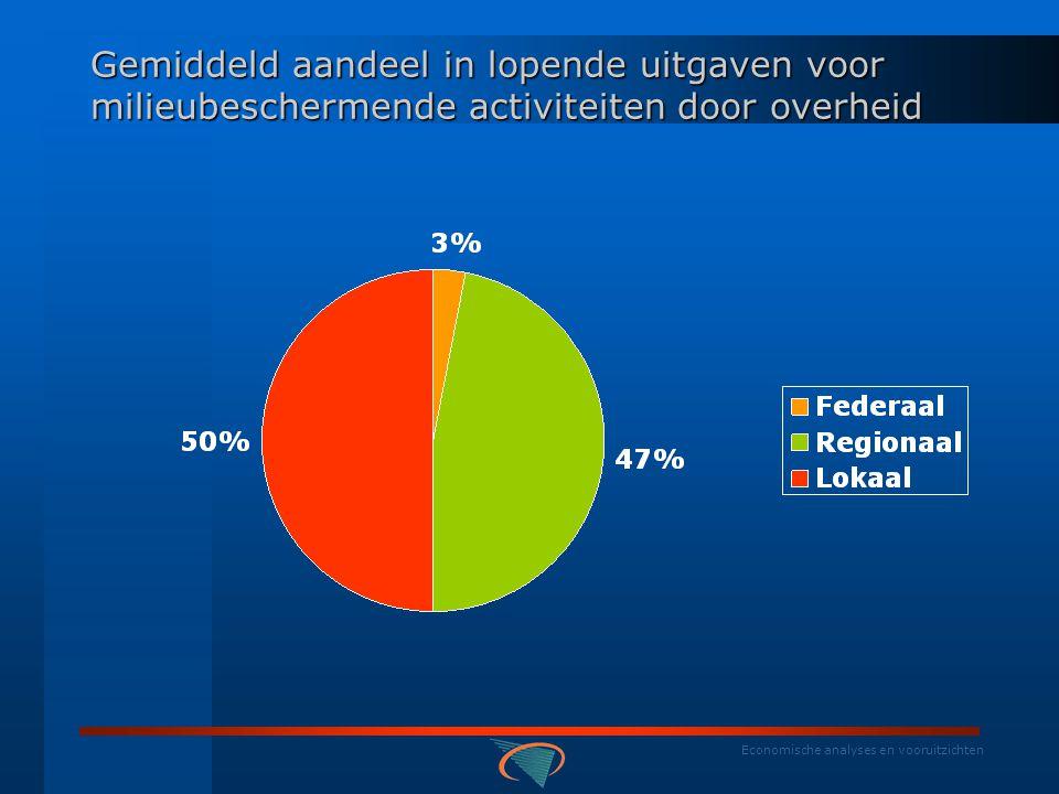Economische analyses en vooruitzichten Aandeel in productie milieubeschermende activiteiten : overheden (in %)
