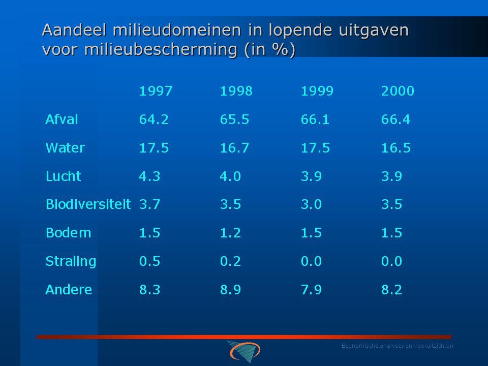 Economische analyses en vooruitzichten Gemiddeld aandeel milieudomeinen in lopende uitgaven voor milieubescherming