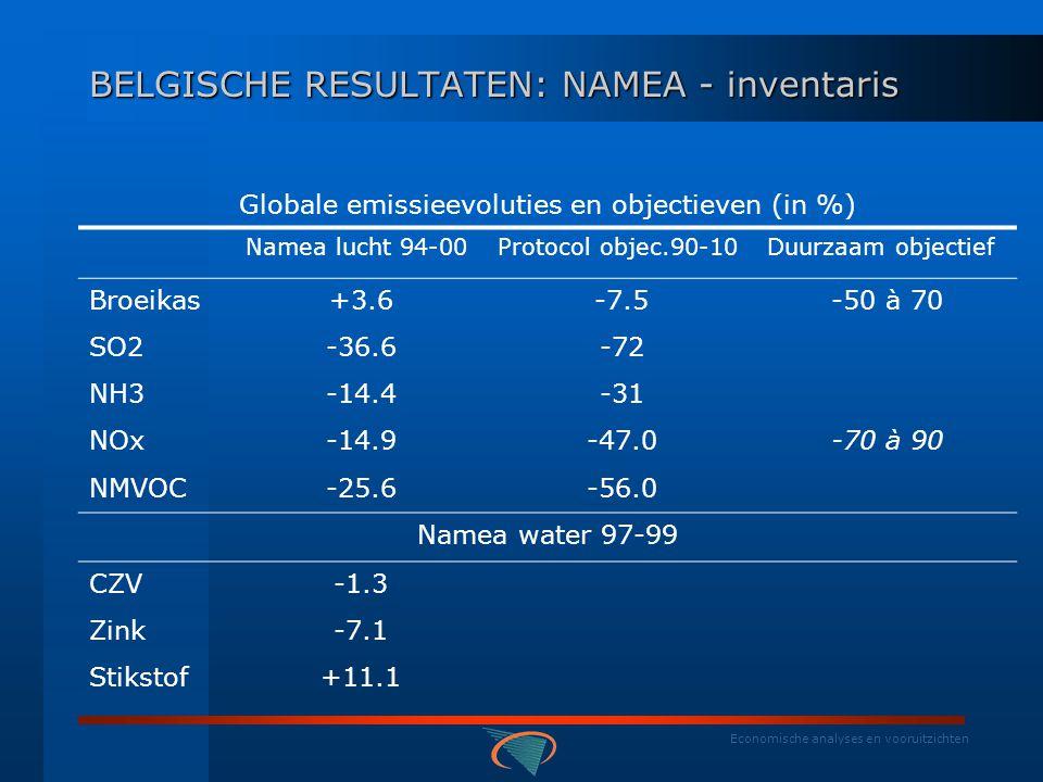 Economische analyses en vooruitzichten BELGISCHE RESULTATEN : NAMEA -situering  Wat –Fysieke milieu-stroomgegevens •Water 1997-1999: 13 polluenten –BZV, CZV, ZD, As, Cd, Hg, Cu, Cr, Ni, Pb, Zn, P, N •Lucht 1994-2000: 8 polluenten – 4 thema's –CO2, CH4, N2O, F-gassen - SO2, Nox, NH3 - NMVOS, CO, Pb, PM –In nationale rekeningvorm •Resident principle •Economische activiteit - Nacenomenclatuur •Emissietoewijzing toegevoegde waarde