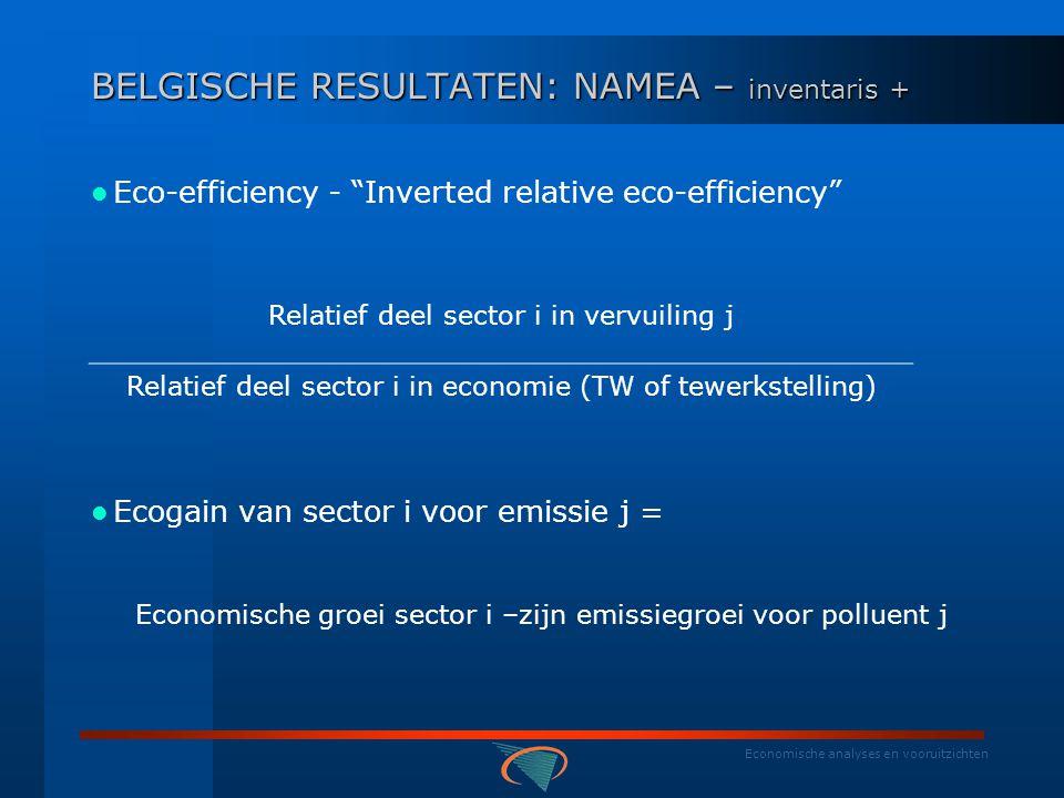 Economische analyses en vooruitzichten BELGISCHE RESULTATEN: NAMEA - inventaris Globale emissieevoluties en objectieven (in %) Namea lucht 94-00Protocol objec.90-10Duurzaam objectief Broeikas+3.6-7.5-50 à 70 SO2-36.6-72 NH3-14.4-31 NOx-14.9-47.0-70 à 90 NMVOC-25.6-56.0 Namea water 97-99 CZV-1.3 Zink-7.1 Stikstof+11.1