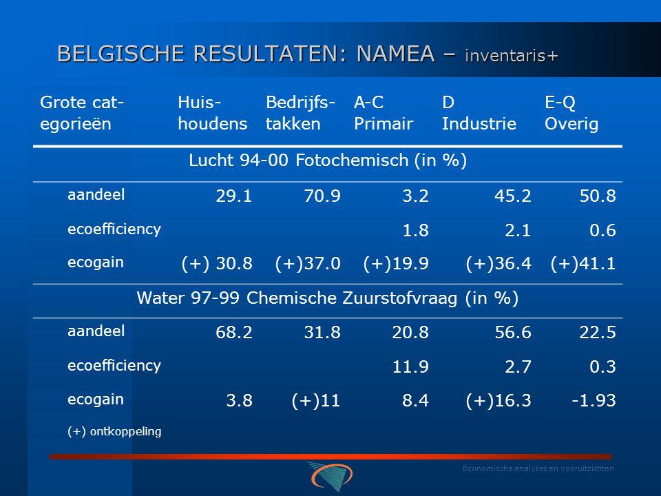 Economische analyses en vooruitzichten BELGISCHE RESULTATEN: NAMEA – inventaris + Grote categorieën Huis- houdens Bedrijfs- takken A-C Primair D Industrie E-Q Overig Lucht 94-00: Broeikas (in %) Aandeel 21.978.114.245.838.7 Ecoefficiency 8.12.20.5 Ecogain (-+-) 6.113.4(+)14.712.3(+)16.9 Lucht 94-00: Verzuring (in %) Aandeel 13.486.634.933.331.8 Ecoefficiency 19.81.60.4 Ecogain (+)27.4(+)40.2(+)34.4(+)33.0(+)52.1 (+) =ontkoppeling