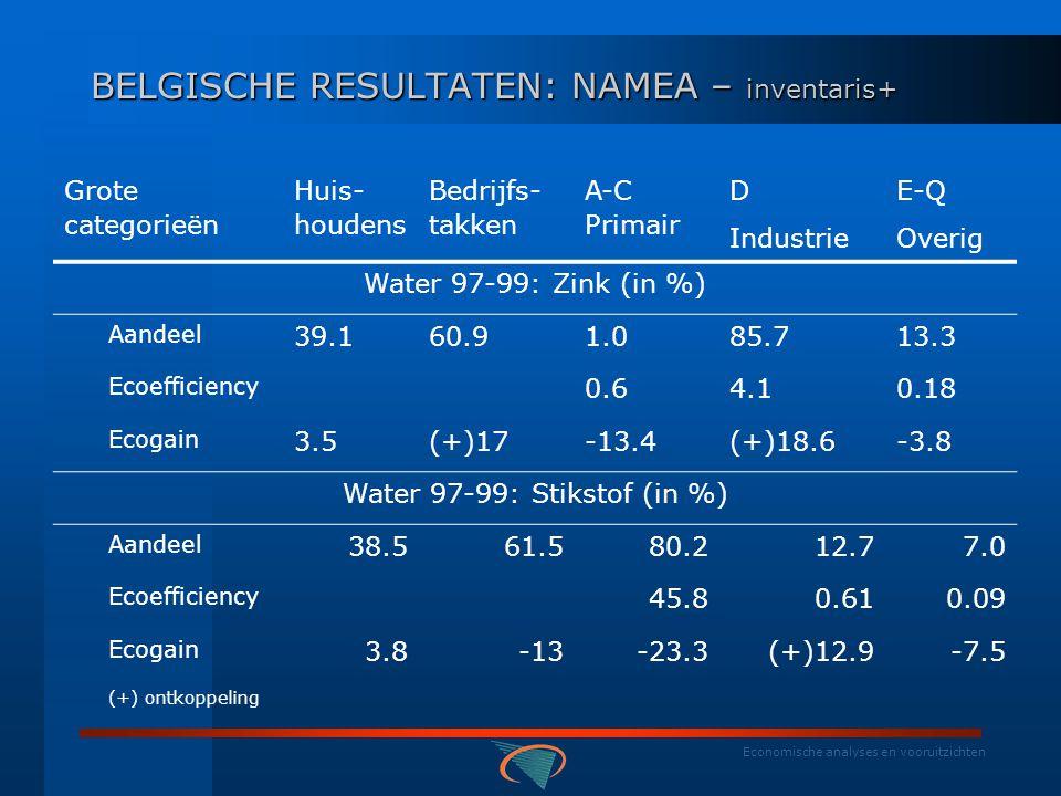 Economische analyses en vooruitzichten BELGISCHE RESULTATEN: NAMEA – inventaris+ Grote cat- egorieën Huis- houdens Bedrijfs- takken A-C Primair D Industrie E-Q Overig Lucht 94-00 Fotochemisch (in %) aandeel 29.170.93.245.250.8 ecoefficiency 1.82.10.6 ecogain (+) 30.8(+)37.0(+)19.9(+)36.4(+)41.1 Water 97-99 Chemische Zuurstofvraag (in %) aandeel 68.231.820.856.622.5 ecoefficiency 11.92.70.3 ecogain 3.8(+)118.4(+)16.3-1.93 (+) ontkoppeling
