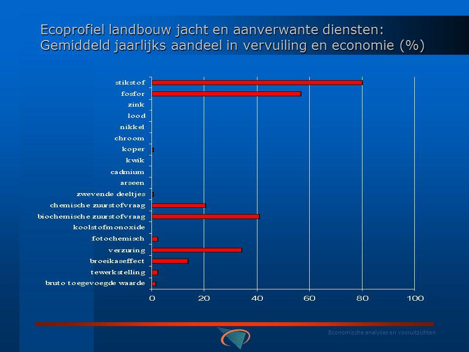 Economische analyses en vooruitzichten BELGISCHE RESULTATEN: NAMEA - ecoprofielen Ecoprofiel landbouw jacht en aanverwante diensten