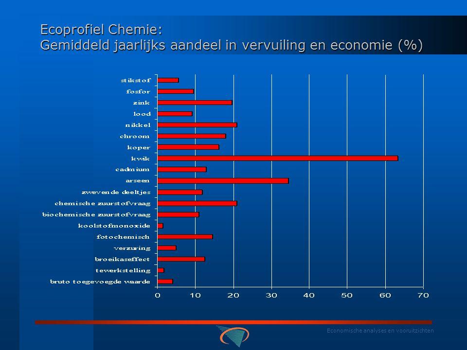 Economische analyses en vooruitzichten BELGISCHE RESULTATEN: NAMEA - ecoprofielen Ecoprofiel Chemie