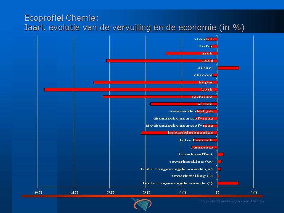 Economische analyses en vooruitzichten Ecoprofiel Chemie: Gemiddeld jaarlijks aandeel in vervuiling en economie (%)