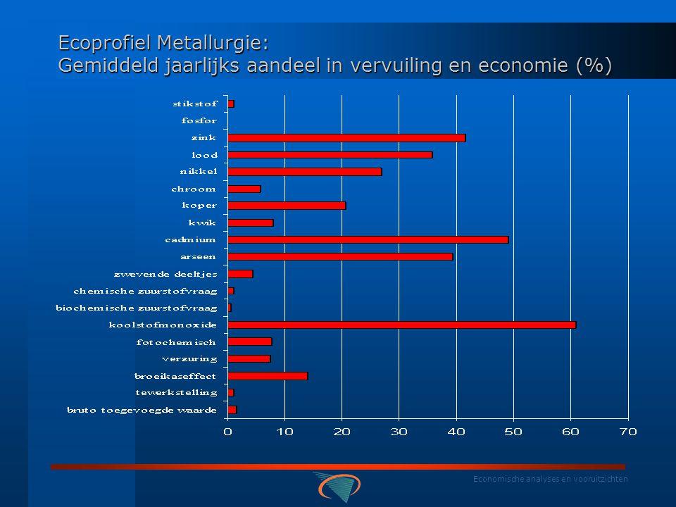 Economische analyses en vooruitzichten BELGISCHE RESULTATEN: NAMEA - ecoprofielen Ecoprofiel Metallurgie