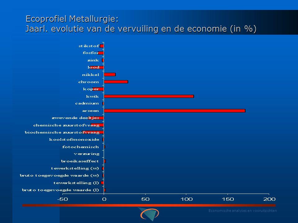 Economische analyses en vooruitzichten Ecoprofiel Metallurgie: Gemiddeld jaarlijks aandeel in vervuiling en economie (%)