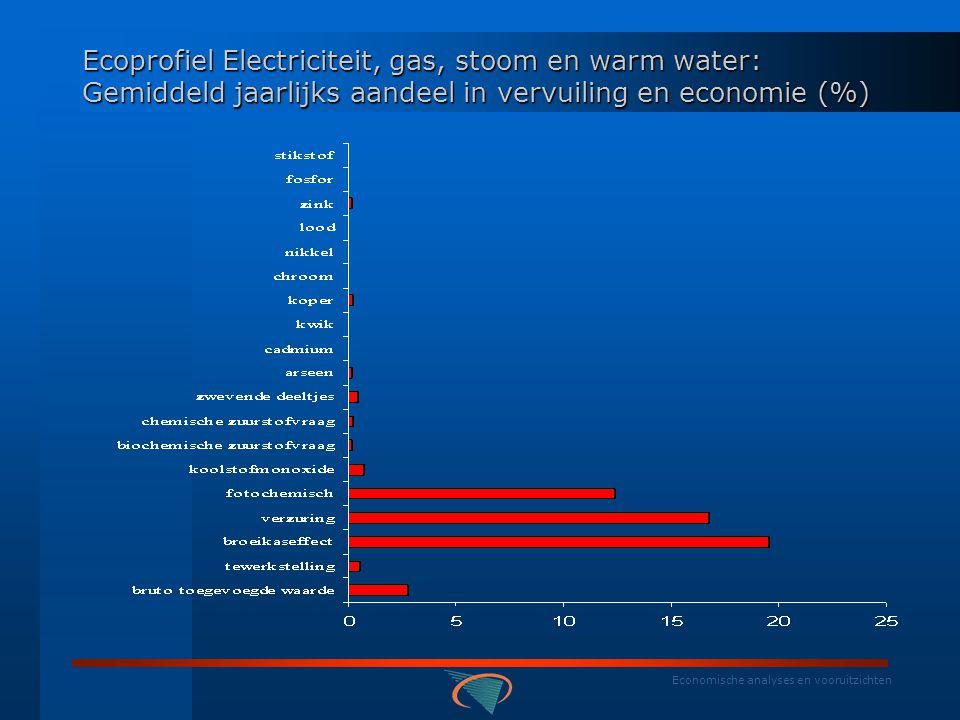 Economische analyses en vooruitzichten BELGISCHE RESULTATEN: NAMEA - ecoprofielen Ecoprofiel Electriciteit, gas, stoom en warm water