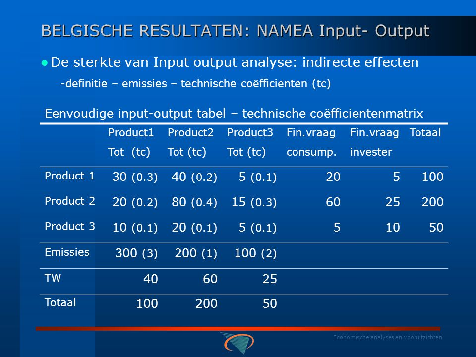 Economische analyses en vooruitzichten Ecoprofiel Electriciteit, gas, stoom en warm water: Int vergelijking: jaarlijkse evolutie eco-efficiëntie (in %)