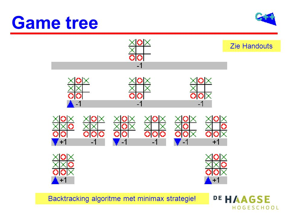 Game tree Backtracking algoritme met minimax strategie! Zie Handouts