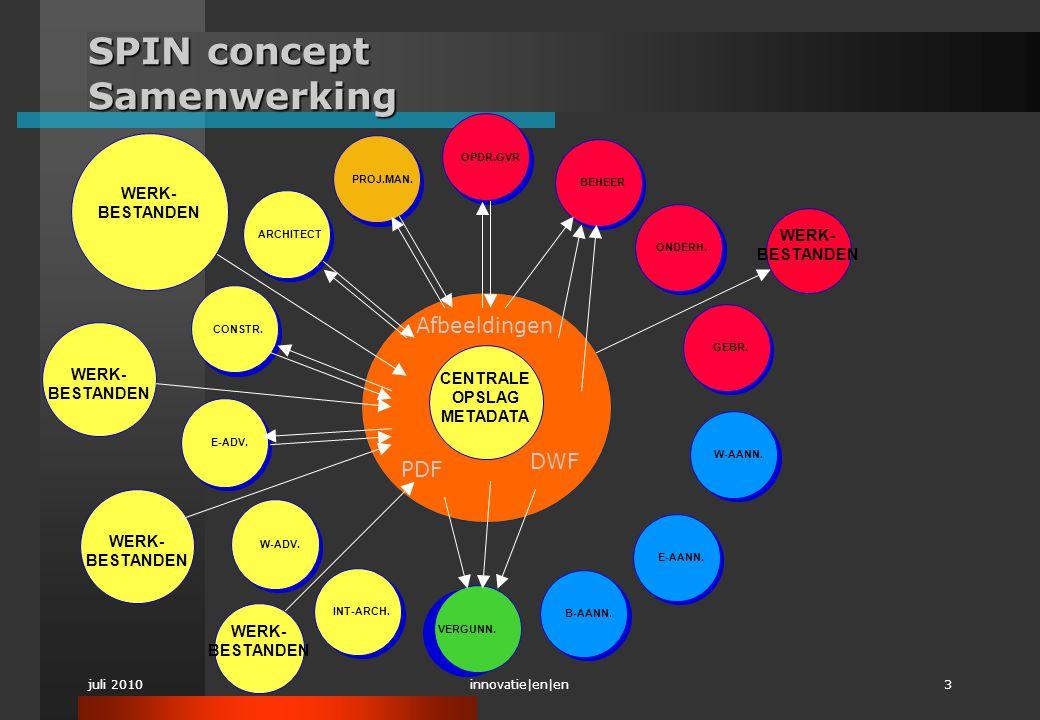 juli 2010innovatie|en|en3 Afbeeldingen PDF DWF SPIN concept Samenwerking ARCHITECT PROJ.MAN. B-AANN. GEBR. BEHEER OPDR.GVR CONSTR. E-ADV. W-ADV. W-AAN