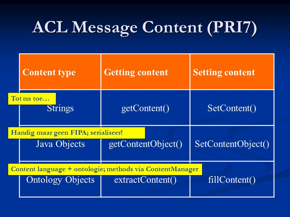 ACL Message Content (PRI7) Content typeGetting contentSetting content StringsgetContent()SetContent() Java ObjectsgetContentObject()SetContentObject()