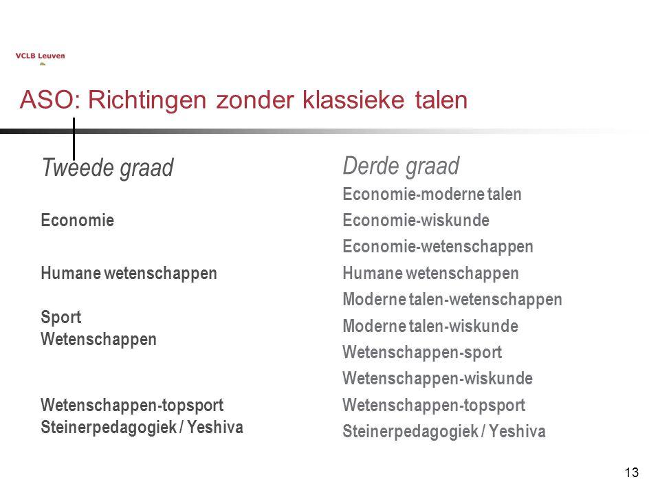 13 ASO: Richtingen zonder klassieke talen Derde graad Economie-moderne talen Economie-wiskunde Economie-wetenschappen Humane wetenschappen Moderne tal