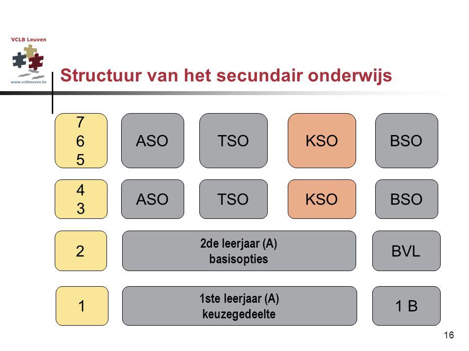 16 Structuur van het secundair onderwijs ASOTSOKSOBSO 4343 2de leerjaar (A) basisopties 2BVL 1ste leerjaar (A) keuzegedeelte 11 B 765765 ASOTSOKSOBSO