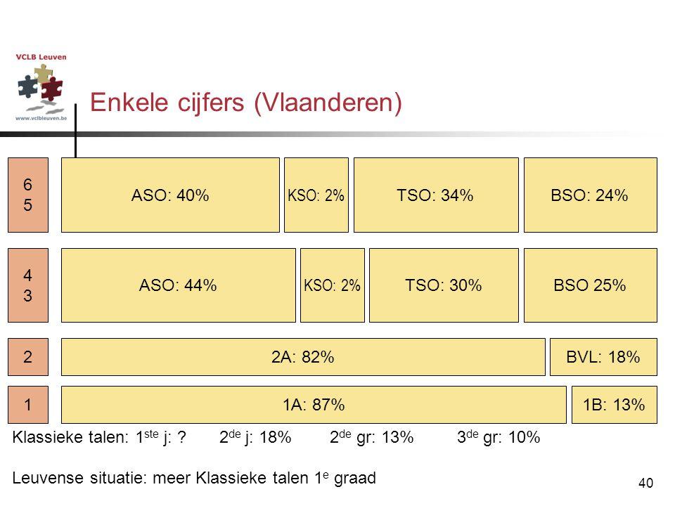 40 Enkele cijfers (Vlaanderen) 1B: 13%1A: 87%1 2A: 82%BVL: 18%2 BSO 25%ASO: 44% KSO: 2% TSO: 30% 4343 ASO: 40% KSO: 2% TSO: 34%BSO: 24% 6565 Klassieke