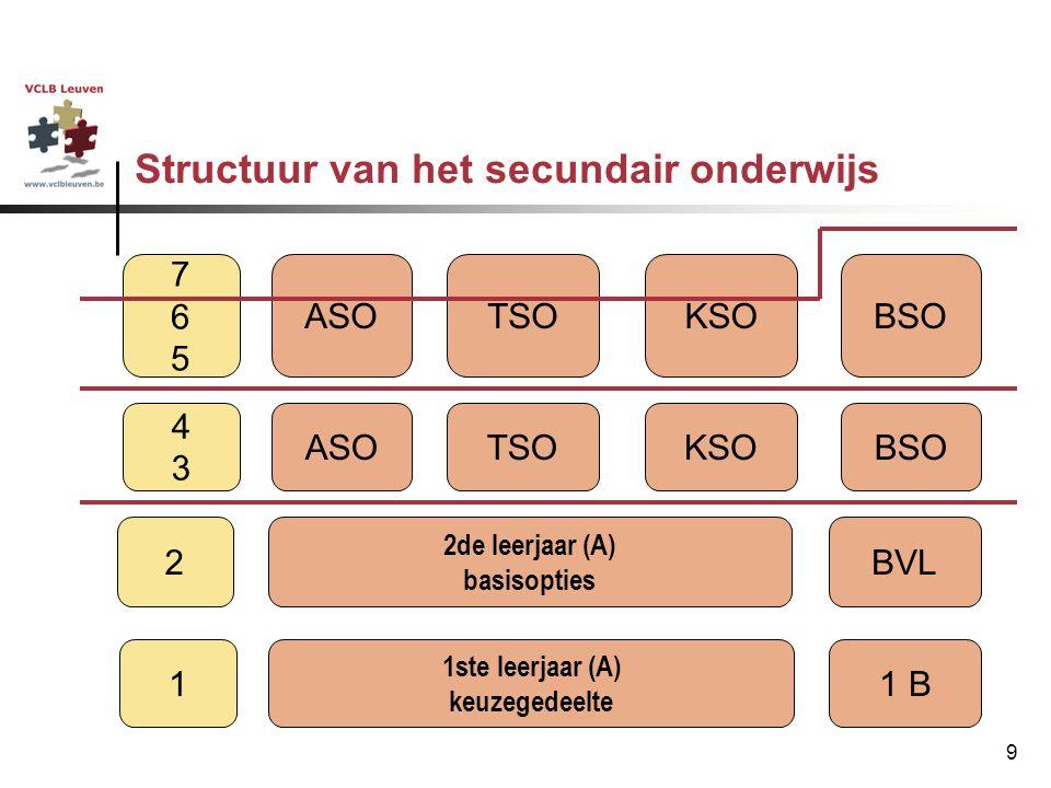 9 Structuur van het secundair onderwijs ASOTSOKSOBSO 4343 2de leerjaar (A) basisopties 2BVL 1ste leerjaar (A) keuzegedeelte 11 B 765765 ASOTSOKSOBSO