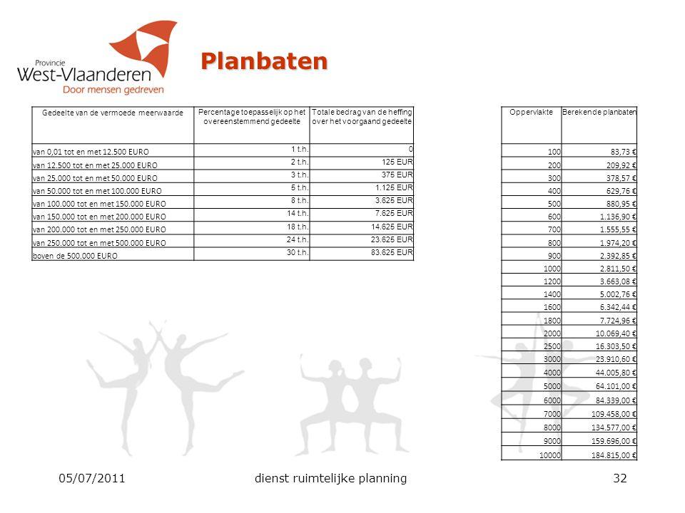 Planbaten 05/07/2011dienst ruimtelijke planning32 Gedeelte van de vermoede meerwaarde Percentage toepasselijk op het overeenstemmend gedeelte Totale b