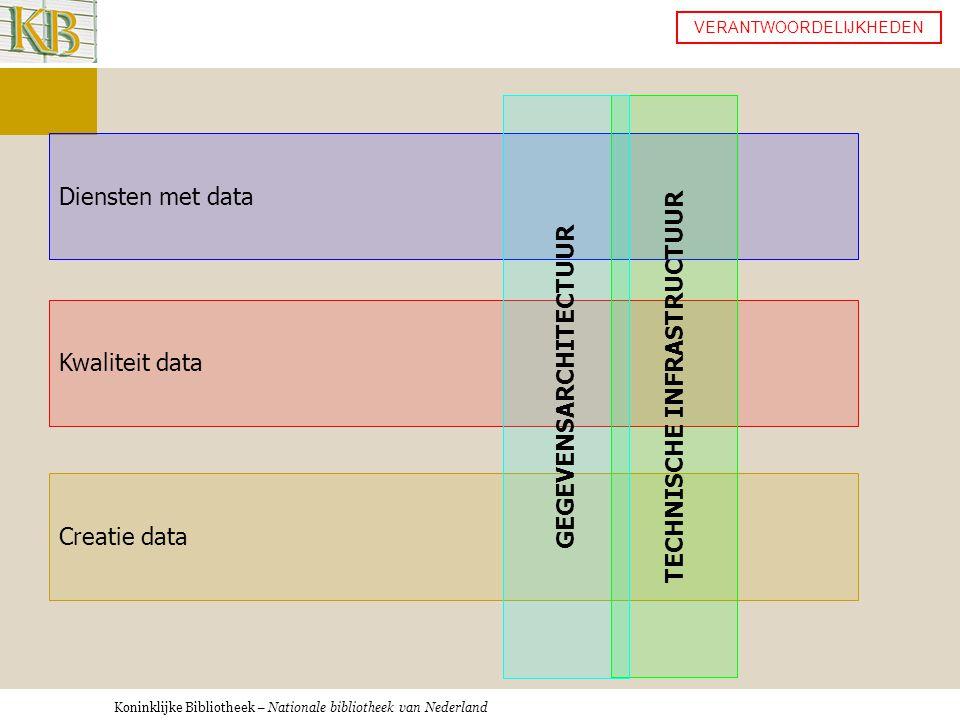 Koninklijke Bibliotheek – Nationale bibliotheek van Nederland Creatie data Kwaliteit data Diensten met data TECHNISCHE INFRASTRUCTUUR GEGEVENSARCHITECTUUR VERANTWOORDELIJKHEDEN