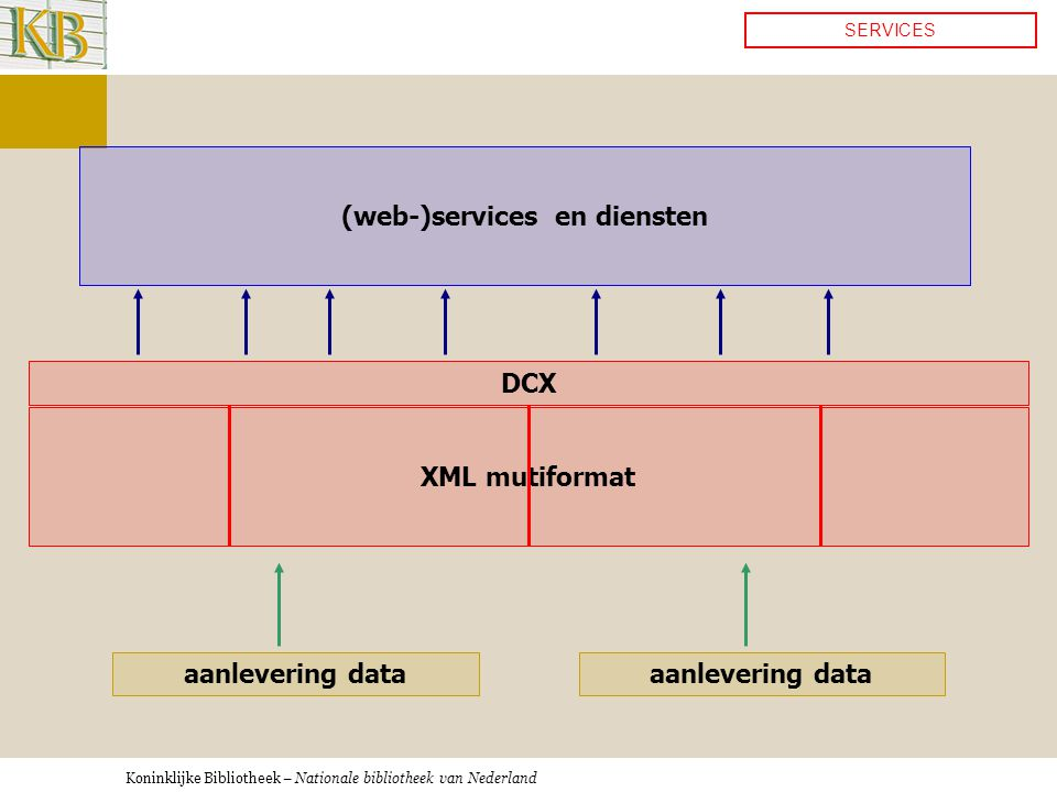 Koninklijke Bibliotheek – Nationale bibliotheek van Nederland aanlevering data XML mutiformat (web-)services en diensten SERVICES aanlevering data DCX
