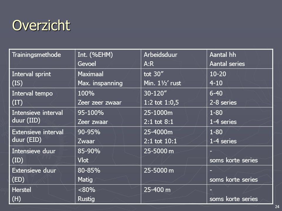 "24 Overzicht TrainingsmethodeInt. (%EHM) Gevoel Arbeidsduur A:R Aantal hh Aantal series Interval sprint (IS) Maximaal Max. inspanning tot 30"" Min. 1½'"