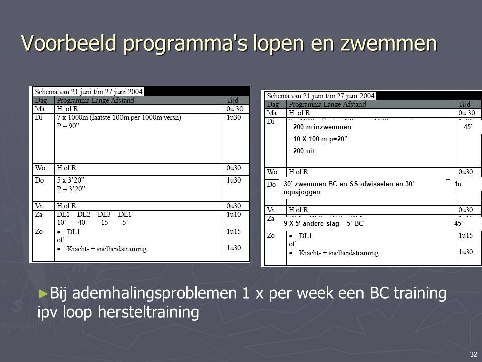 32 Voorbeeld programma's lopen en zwemmen Voorbeeld schema gevonden op internet. Hoe kan hier een eigen zwemprogramma hier ingepast worden? 200 m inzw