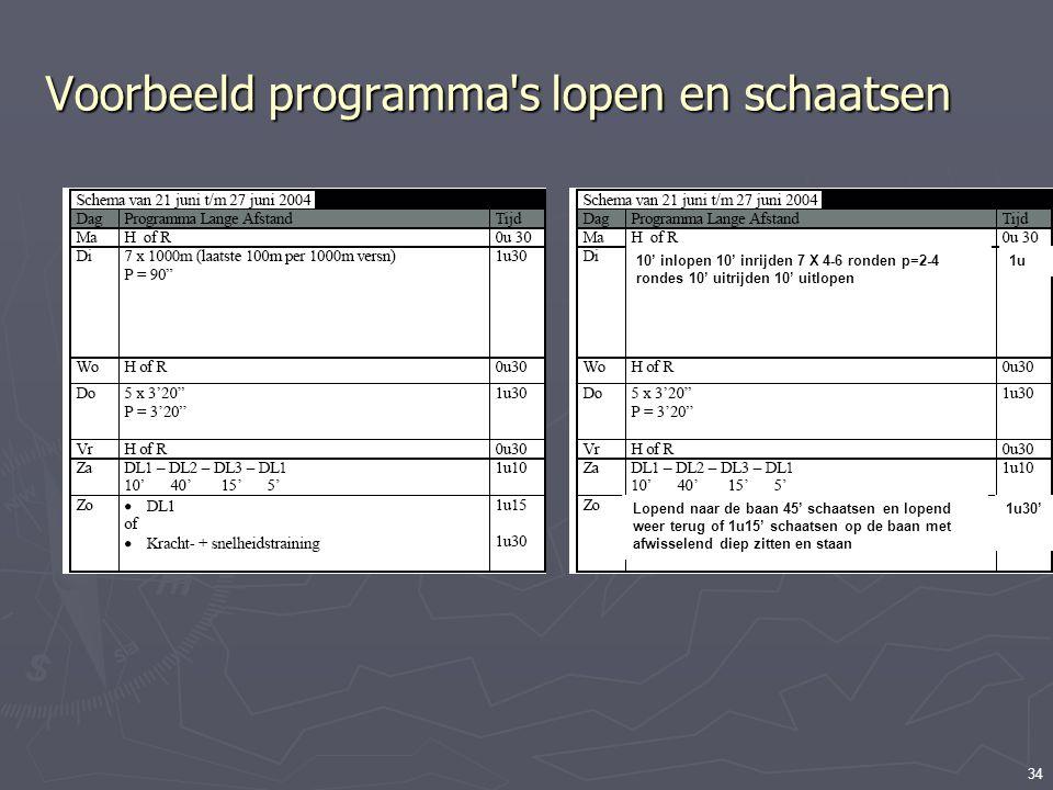 34 Voorbeeld programma's lopen en schaatsen Voorbeeld schema gevonden op internet. Hoe kan een eigen schaatsprogramma hier ingepast worden? 10' inlope