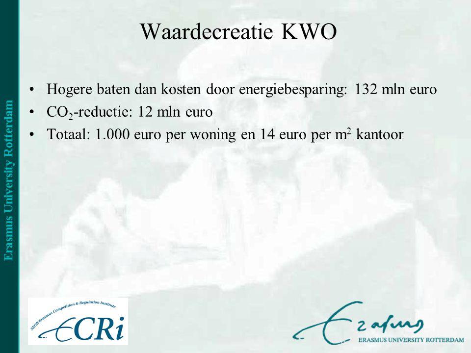 Waardecreatie KWO •Hogere baten dan kosten door energiebesparing: 132 mln euro •CO 2 -reductie: 12 mln euro •Totaal: 1.000 euro per woning en 14 euro per m 2 kantoor