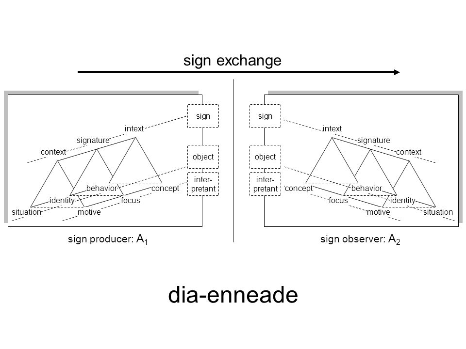 object sign inter- pretant sign exchange object sign inter- pretant motivesituation identity motivesituation identity intext signature context focus behavior intext signature context concept focus behavior concept sign producer: A 1 sign observer: A 2 dia-enneade Dia-enneade
