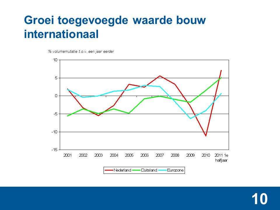 10 Groei toegevoegde waarde bouw internationaal % volumemutatie t.o.v. een jaar eerder