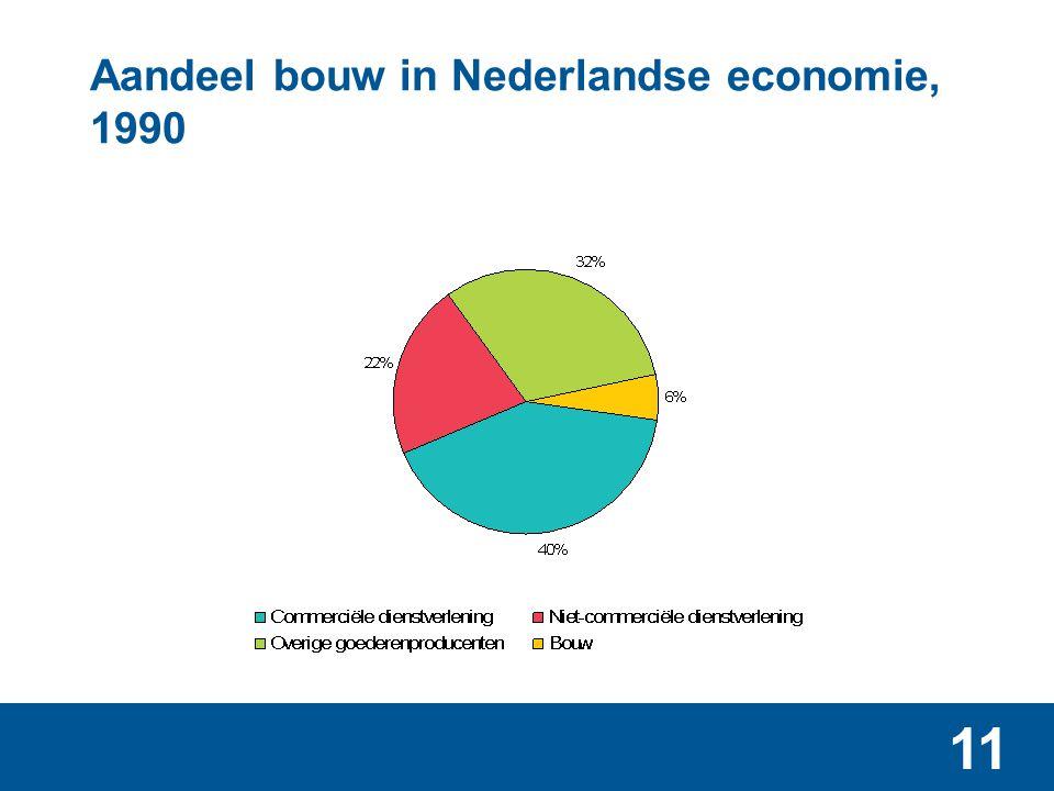 11 Aandeel bouw in Nederlandse economie, 1990