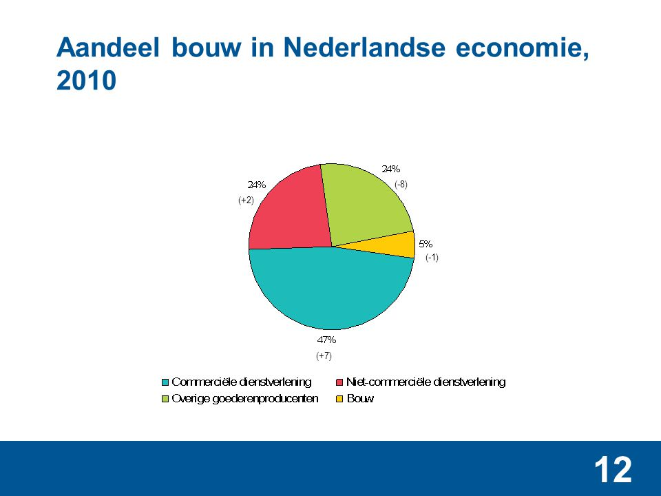 12 Aandeel bouw in Nederlandse economie, 2010 (+2) (+7) (-1) (-8)