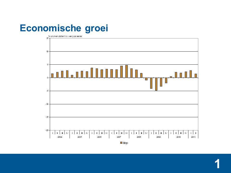 1 Economische groei