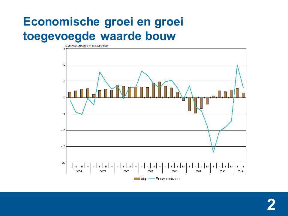 13 Aandeel bouw in Nederlandse economie (toegevoegde waarde), 2010 • Ongeveer even groot als gezondheidszorg • Drie keer zo groot als landbouw