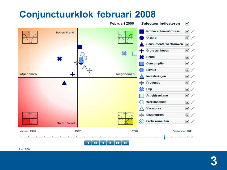 3 Conjunctuurklok februari 2008